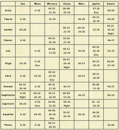 Astrological tables for all pdf