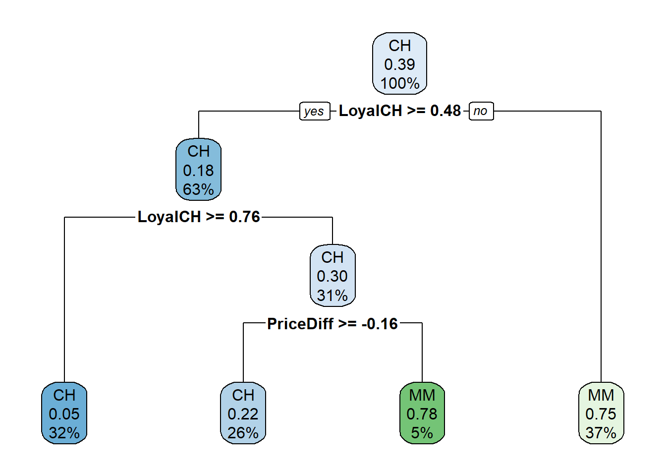 R how to make tree model with 3 splits