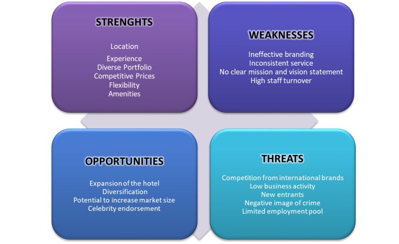Swot analysis weaknesses examples in hospitality pdf