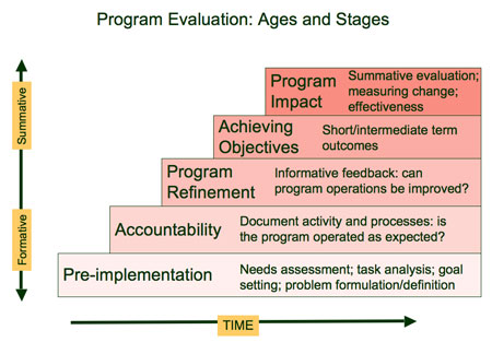 Difference between evaluation and assessment pdf