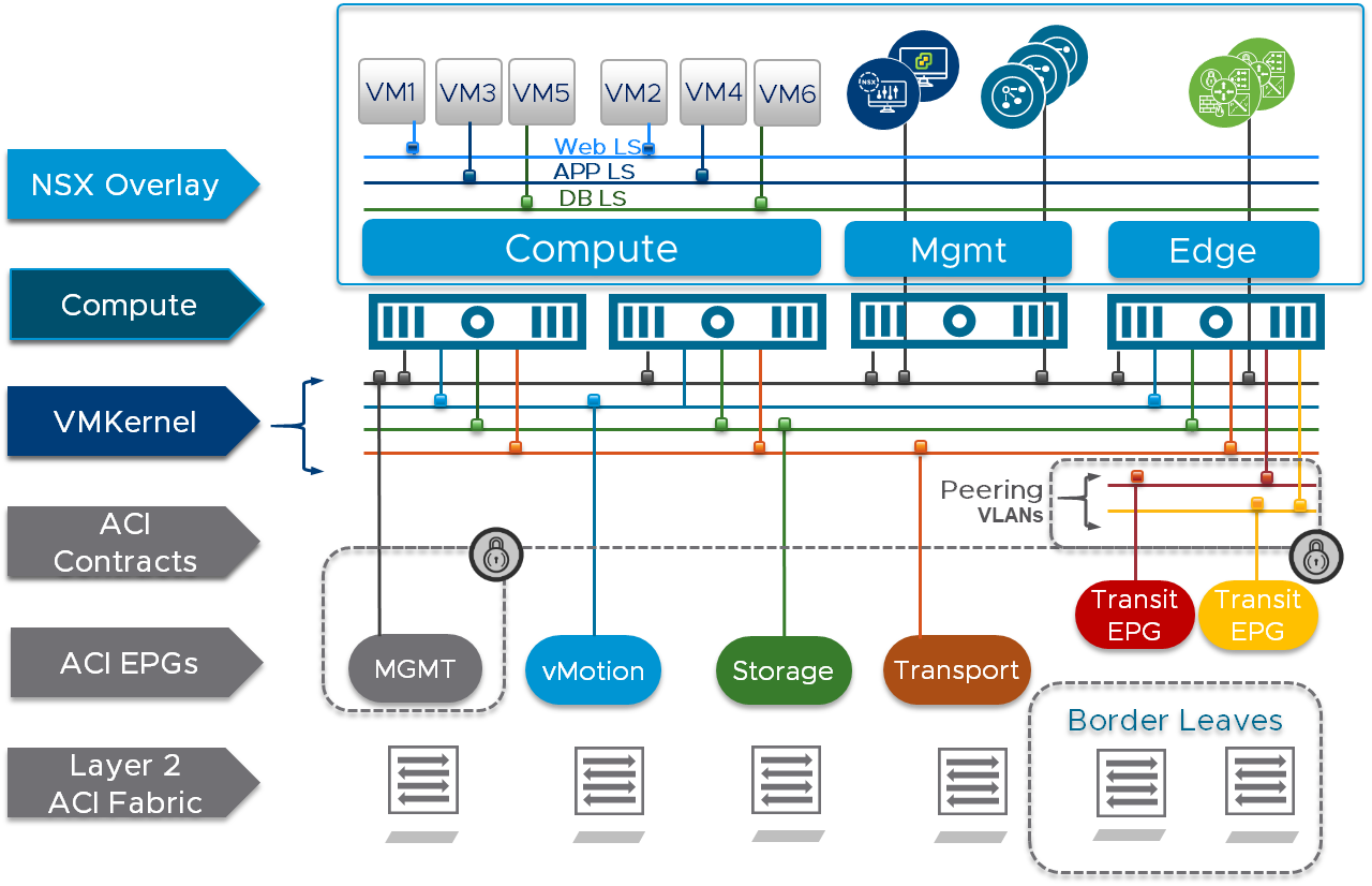 Cisco aci getting started guide