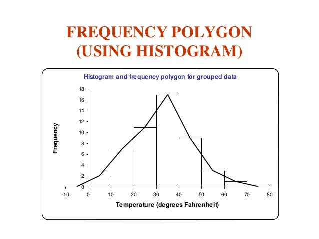 Histogram and frequency polygon pdf