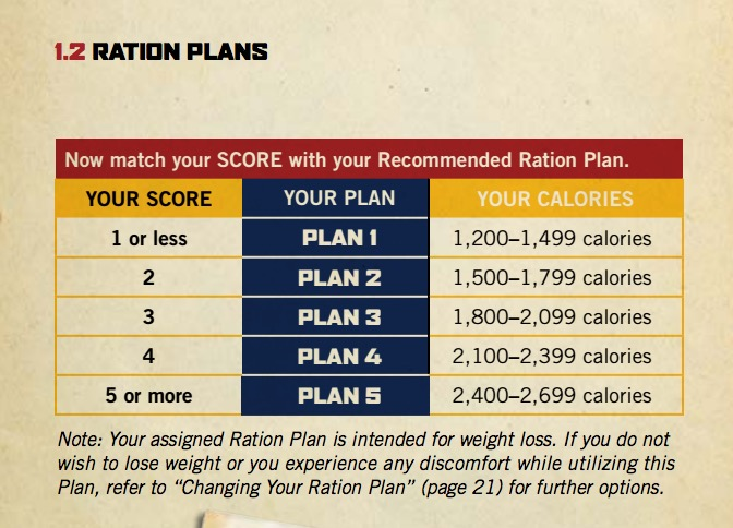 Rations for results nutrition field guide pdf
